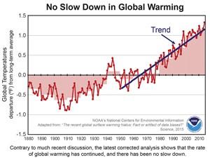 Global Warming N0AA